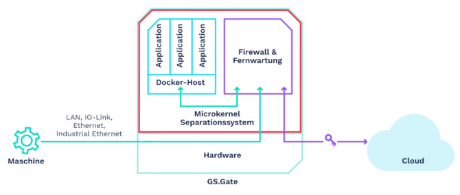 Grafik: Das Cloud Edge Gateway GS.Gate im Überblick