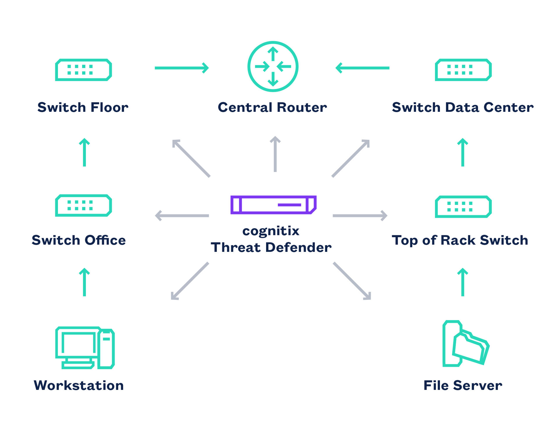 Illustration of cognitix Threat Defender Integration within the Network