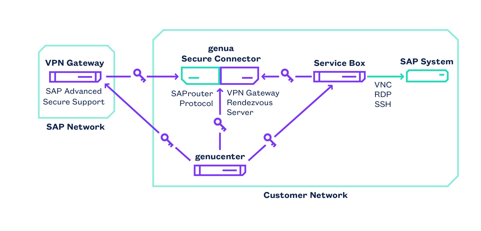 Depiction of Secure Remote Maintenance of SAP Networks with genua Advanced Secure Connect