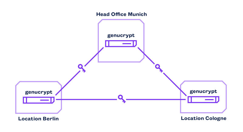 Illustration of Secure Connection between Locations with genucrypt